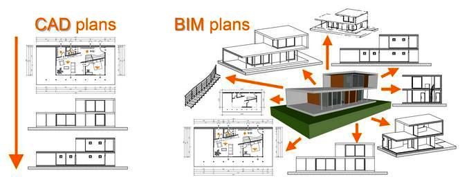 CAD to BIM