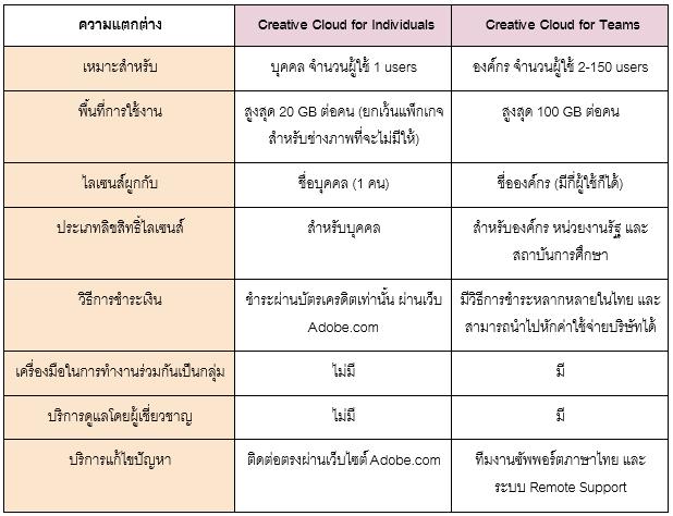 creative-cloud-ในรูปแบบ-individuals-และแบบ-teams