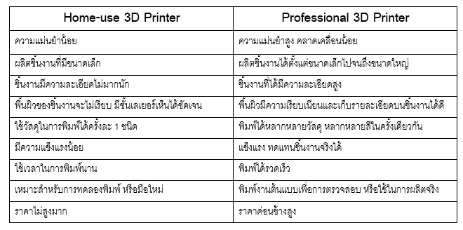 professional-3d-printer-vs-home-use-3d-printer-6