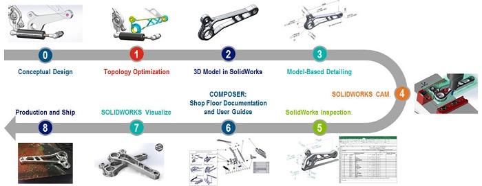 5 เหตุผลทำไมต้องเปลี่ยนจาก 2D CAD มาเป็น SOLIDWORKS