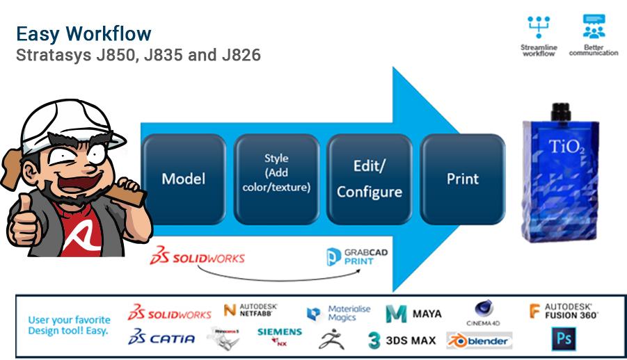 Stratasys J8 series Workflow