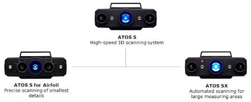 ATOS 5 Product Family
