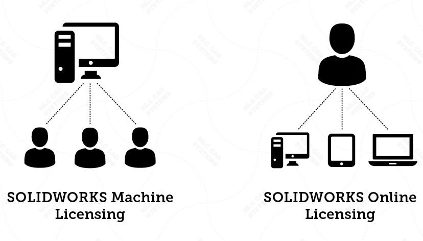 """SOLIDWORKS สามารถใช้งานได้อย่างไม่จำกัด ไม่ว่าจะอยู่ที่ไหนก็สามารถใช้งานได้ """"Online License"""""""