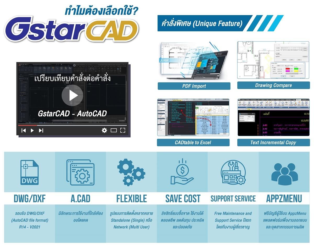 ทำไมต้องเลือกใช้ GstarCAD 2020 ซื้อ AutoCAD