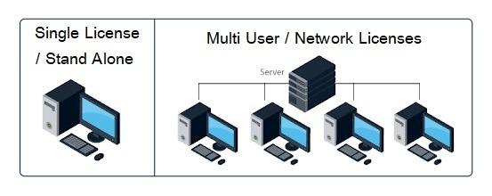 Single License / Stand Alone หรือ Multi User / Network Licenses ทางเลือกในการทำงาน