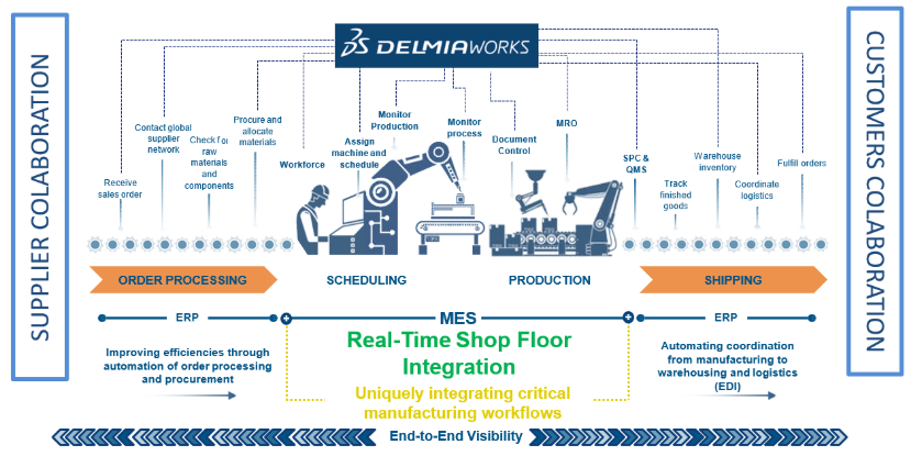 DELMIAWORKS Supplier Colaboration