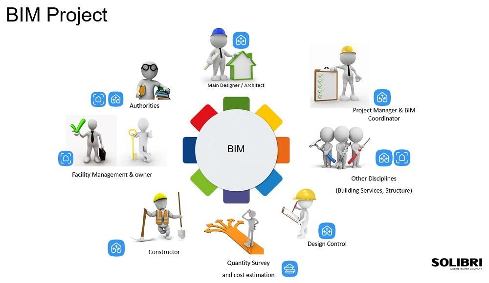 BIM Project