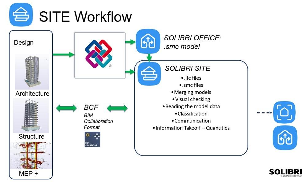 ถ้าคุณไม่อยากพลาด!! ควรเช็ค BIM Model ก่อนก่อสร้างจริง SOLIBRI ตรวจสอบคุณภาพงาน BIM ที่สมบูรณ์แบบ