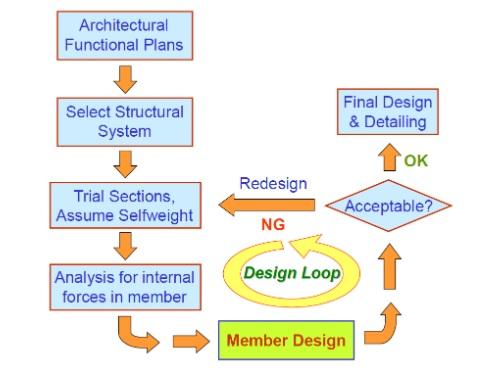 ออกแบบและวิเคราะห์โครงสร้าง