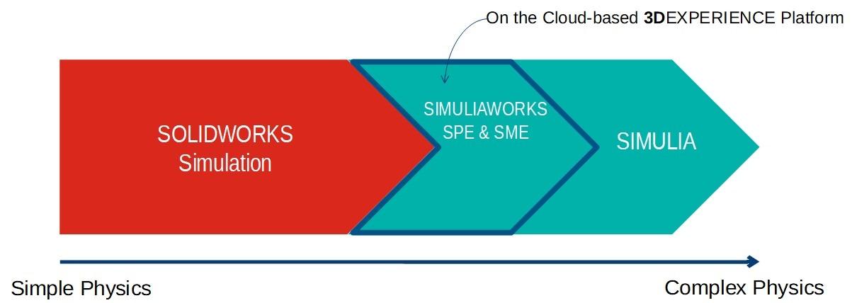 SIMULIAWORKS คืออะไร ช่วยงานวิเคราะห์อย่างไร (CAE)