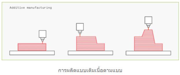 การผลิตแบบเติมเนื้อ (Additive manufacturing (AM)