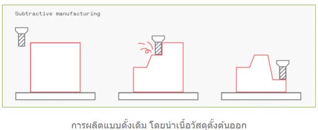 CNC (Computer Numerical Control)