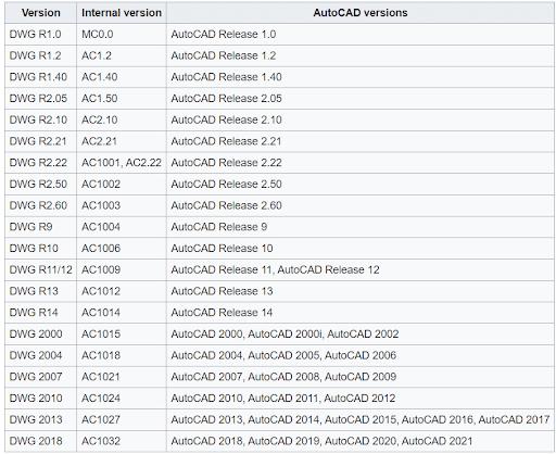 ออโต้แคด AutoCAD : DWG/DXF ตั้งแต่ r14 – 2021