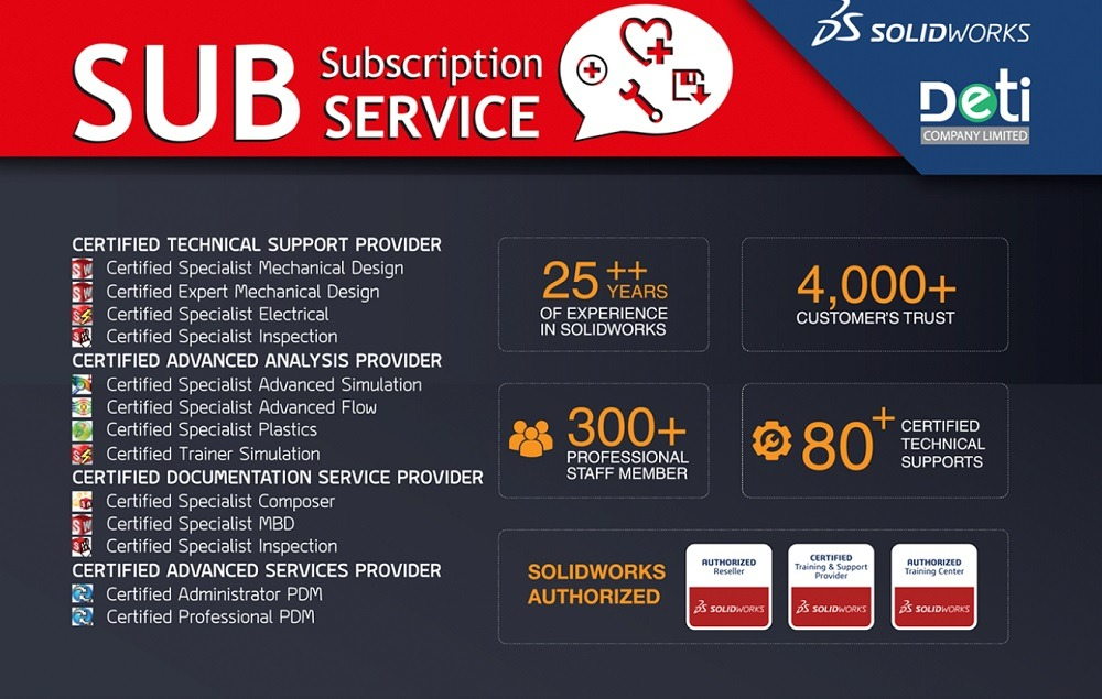 Subscription Service by AppliCAD
