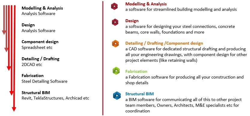 5 ฟังก์ชันออกแบบโครงสร้างครบจบด้วย ProtaStructure ไม่ต้องหา Software เพิ่ม